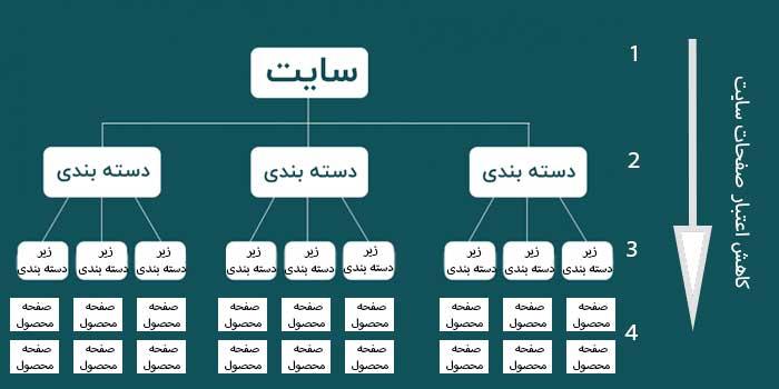 ساختار سلسله مراتبی صفحات دسته بندی